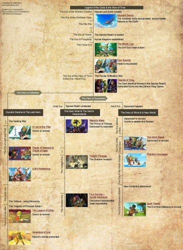 History of Hyrule